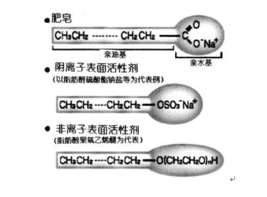 表面活性剂结构